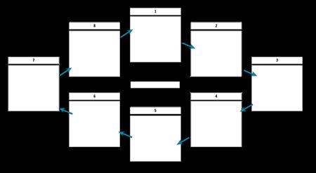 Cyclusmalplaatje met pijlen