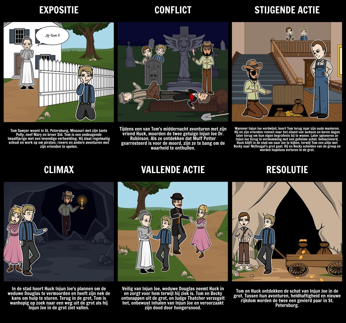 De Avonturen van Tom Sawyer Plot Diagram