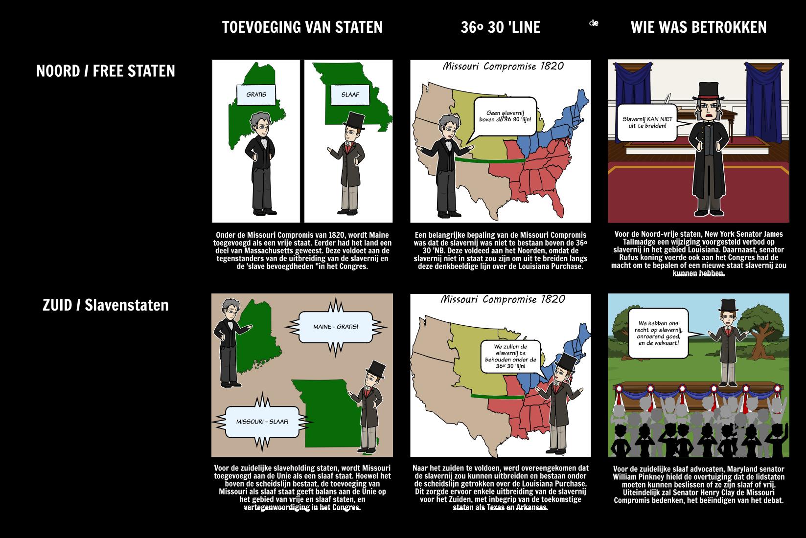 De Missouri Compromis van 1820 - wie wat kreeg