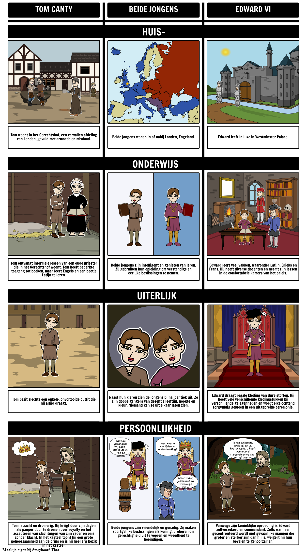 De Prins en de Pauper Vergelijken en Contrast