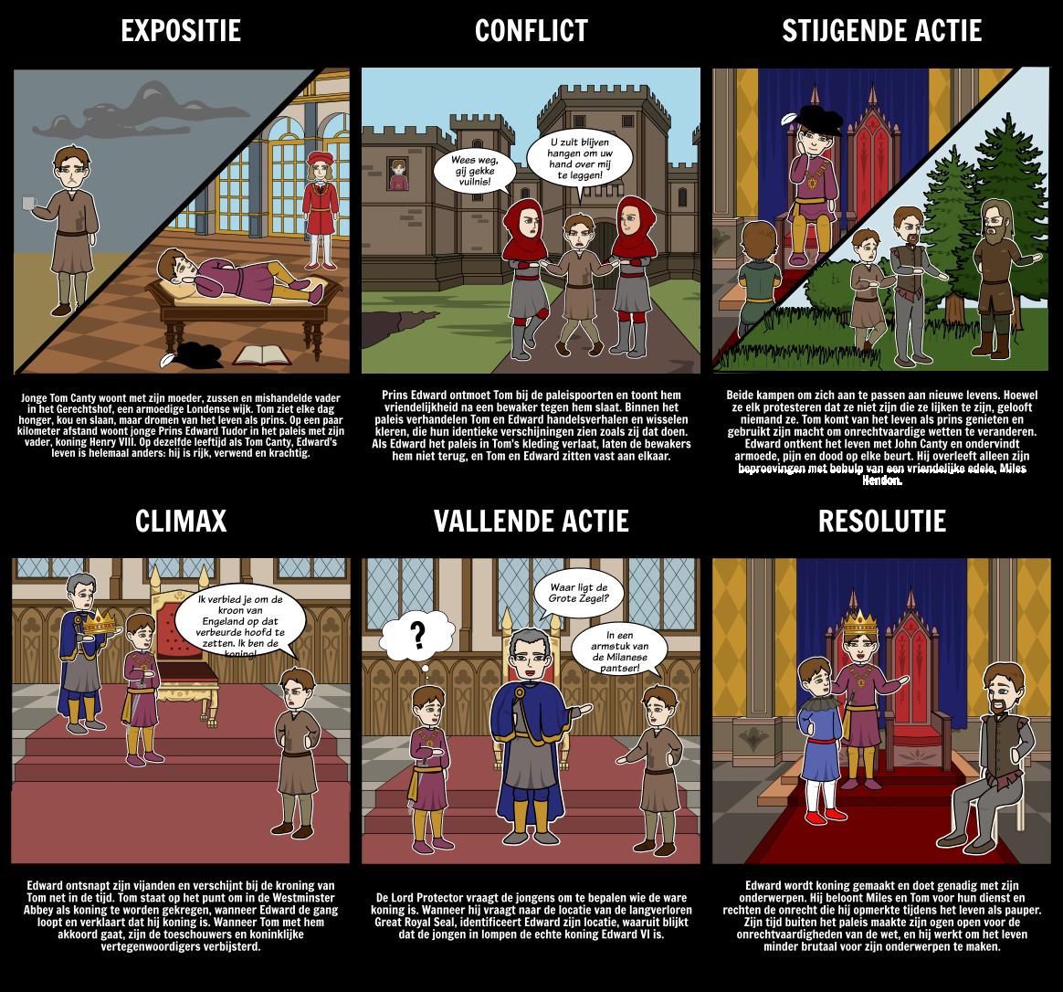De Prins en het Pauper Plot Diagram