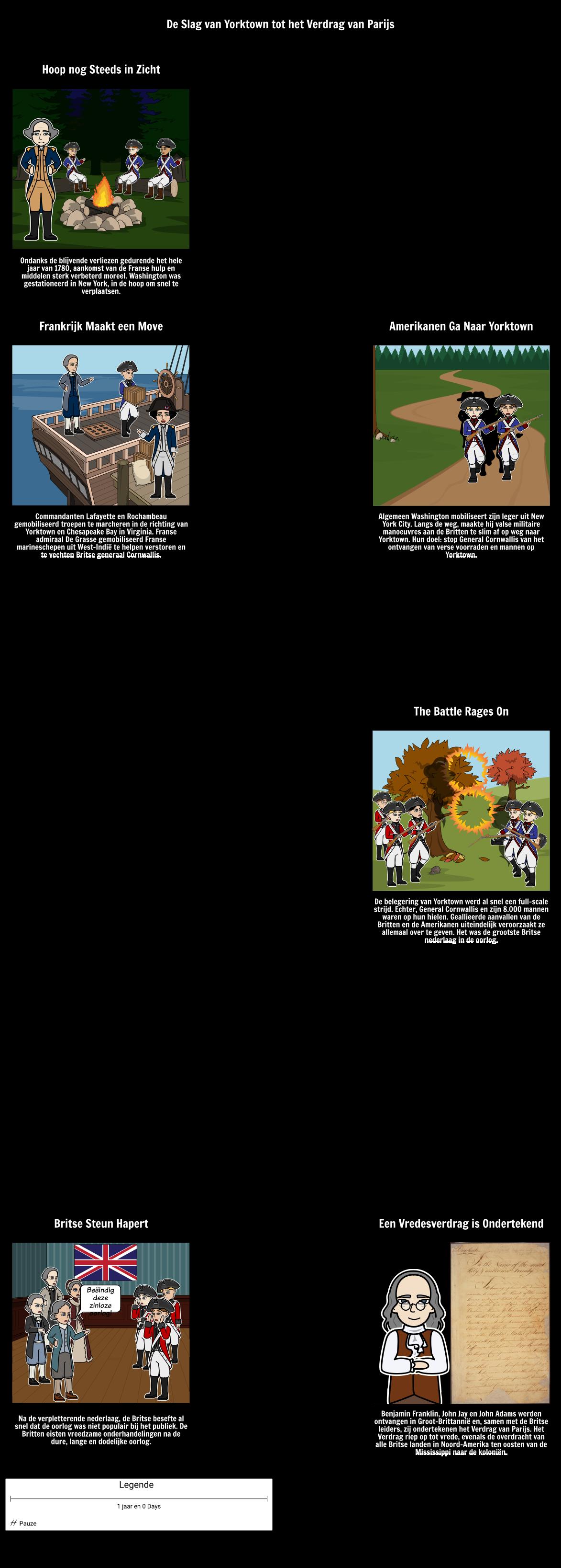 De Slag van Yorktown aan de Ondertekening van het Verdrag van Parijs