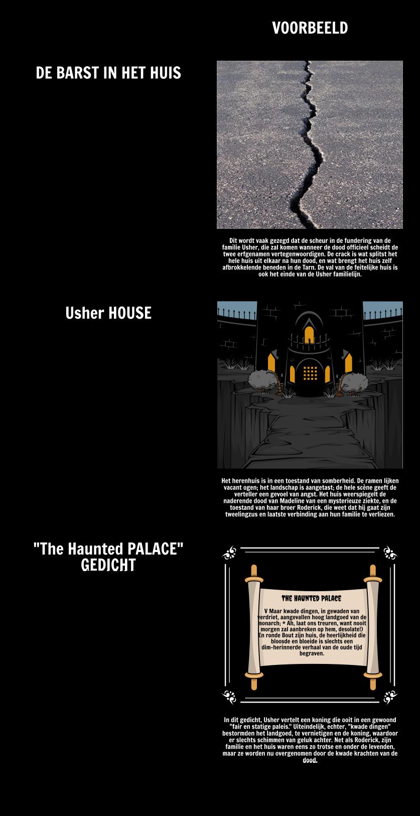 De val van het Huis van Usher's, Motieven en Symbolen