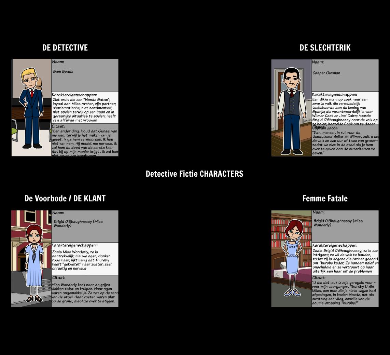 Detective Fiction Tekens in The Maltese Falcon
