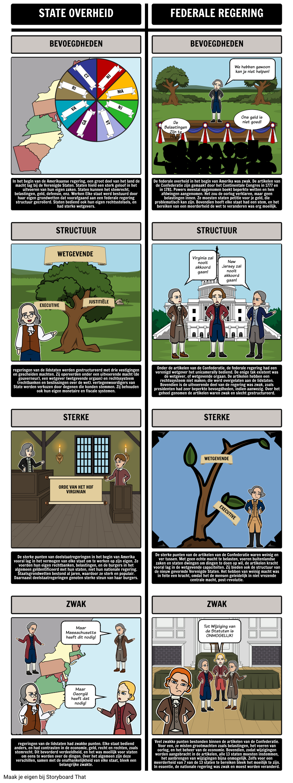Federalisme - Deelstaten ten Opzichte van de Artikelen van de Confederatie