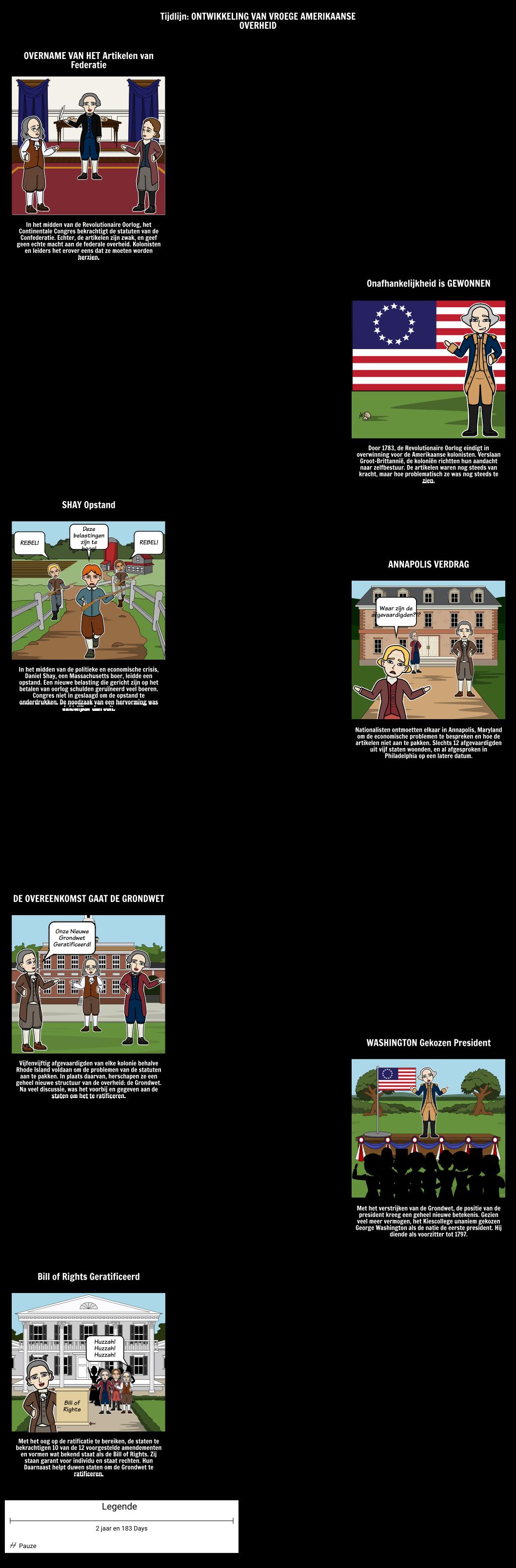 Federalisme - Timeline of Events aan de Grondwet