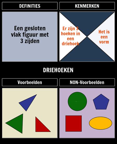 Frayer-model Voor Driehoeken