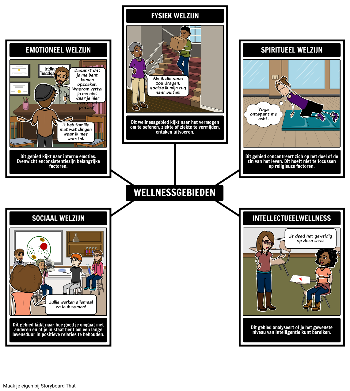 Gebieden van Wellness