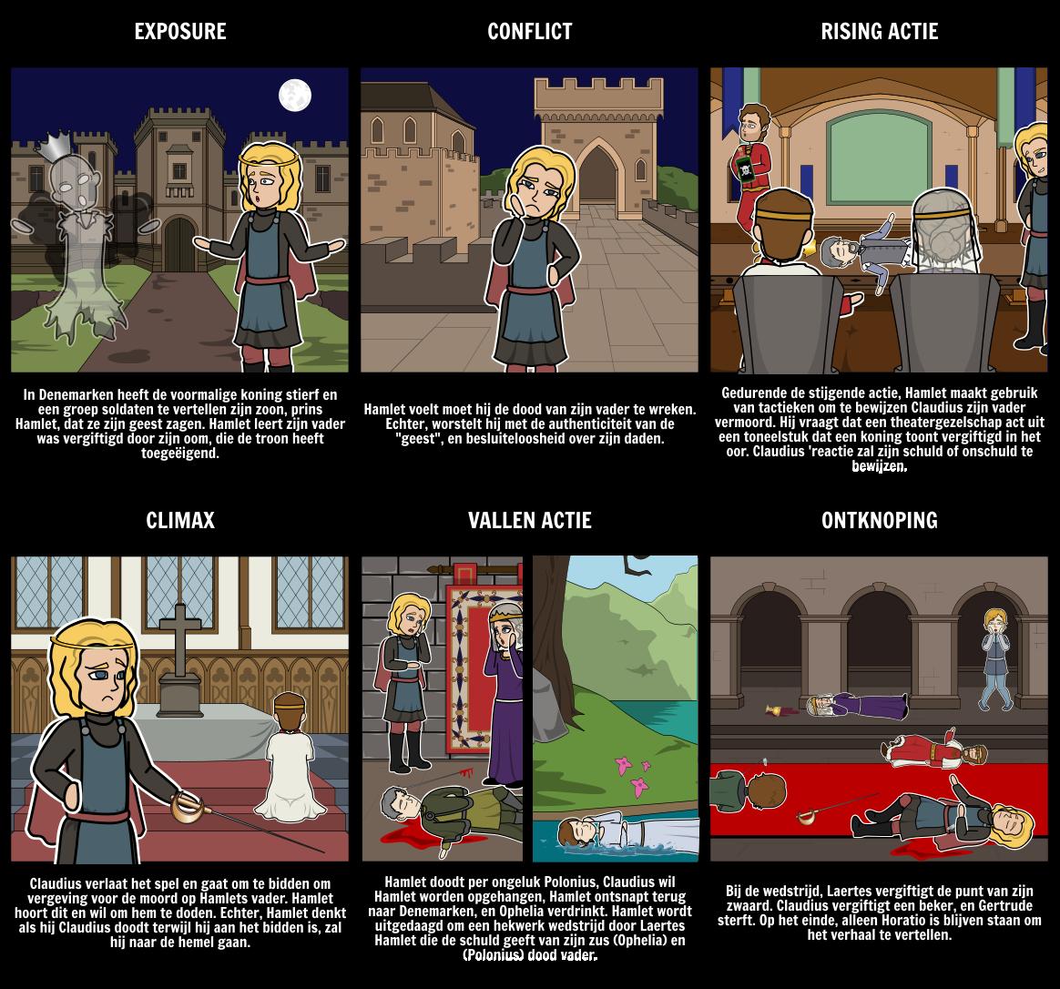 Hamlet Vijf Wet Structuur