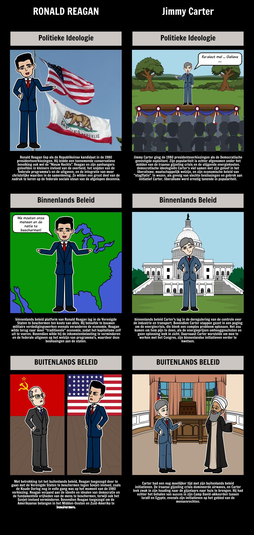 Het voorzitterschap van Ronald Reagan - de Verkiezing van 1980