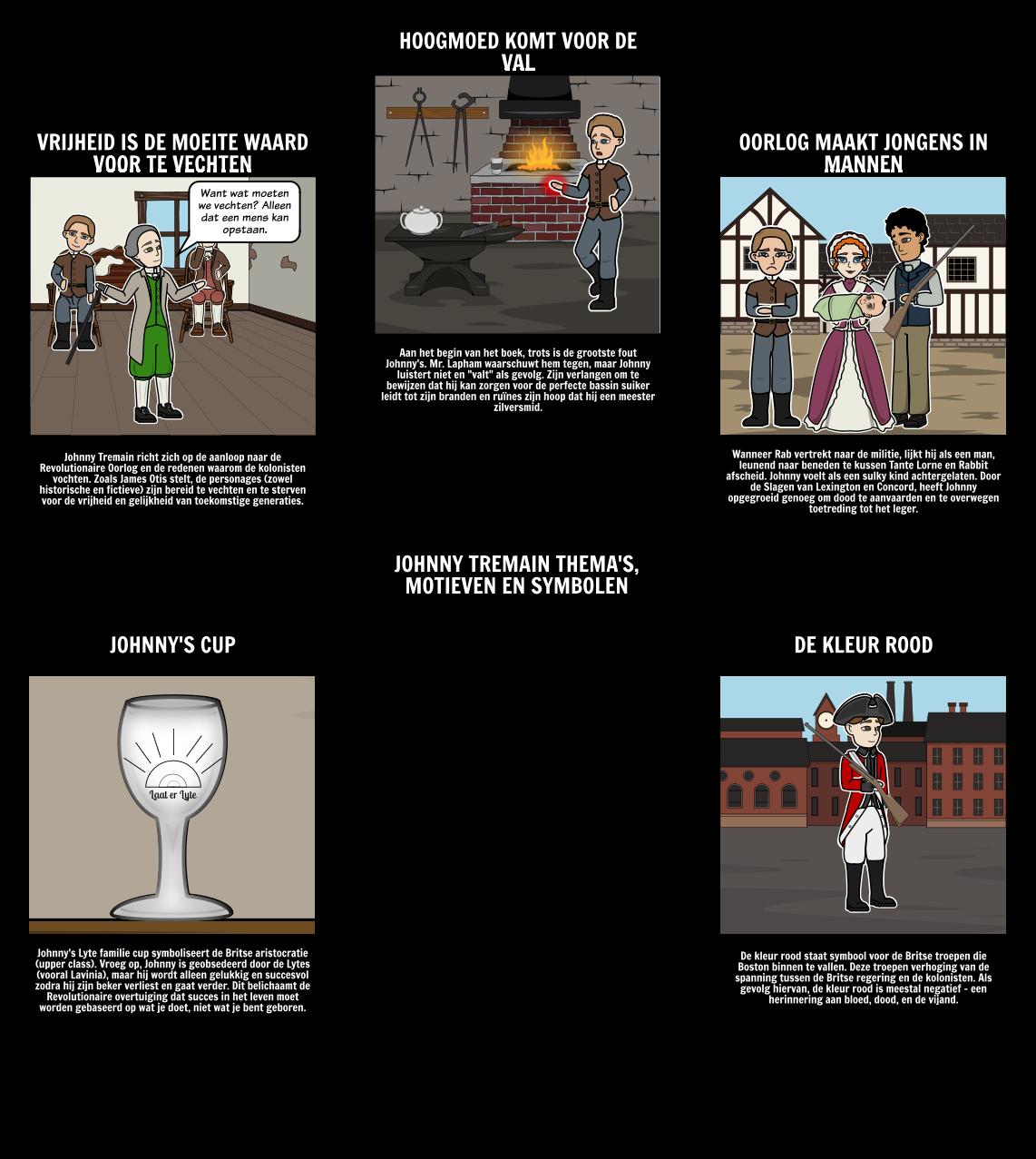 Johnny Tremain Thema, Motief en Symbolen