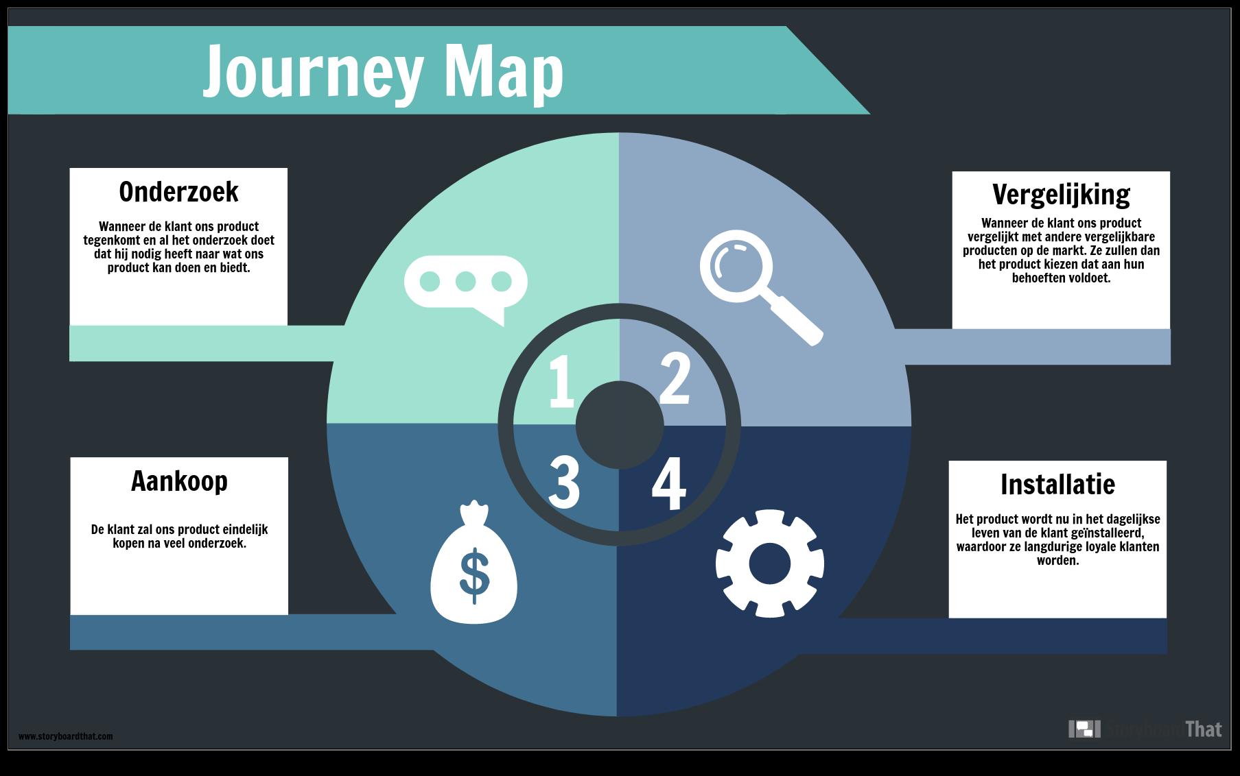Journey Map-voorbeeld