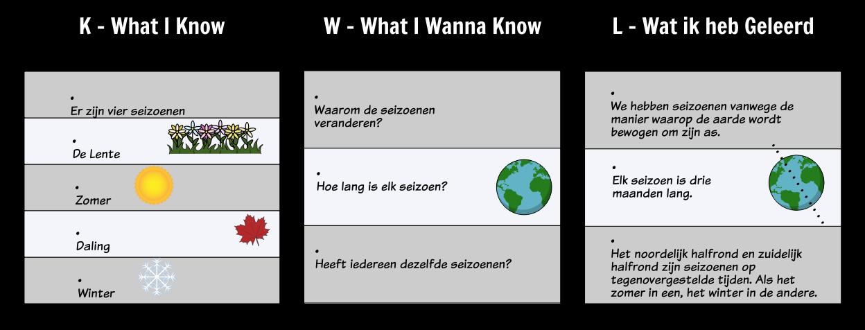 KWL Grafiek Voorbeeld - Seasons