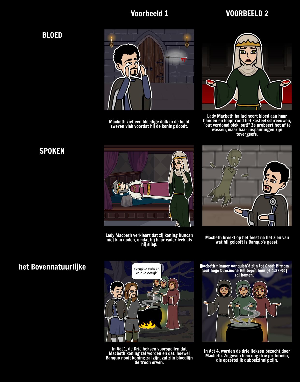 Macbeth Symbolen, Motieven en Thema's