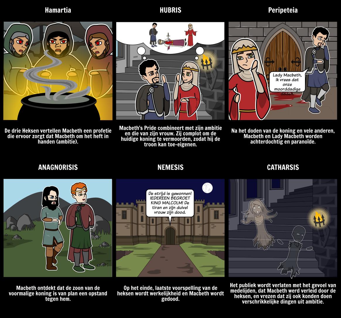 Macbeth Tragic Hero