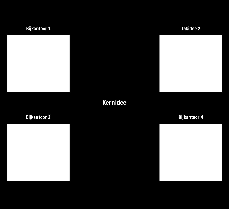Mind Map Template Storyboard Door Nl-examples