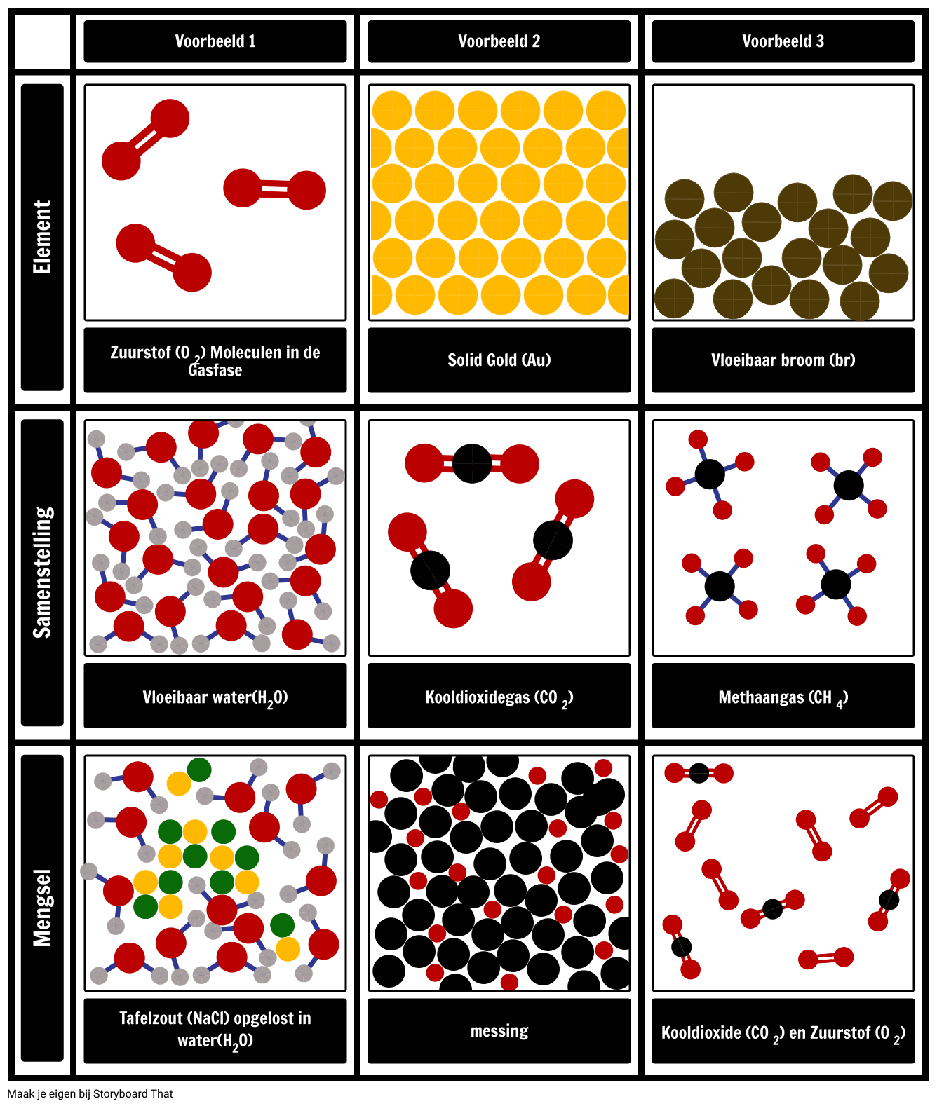 Modellering Van Elementen Verbindingen En Mengsels