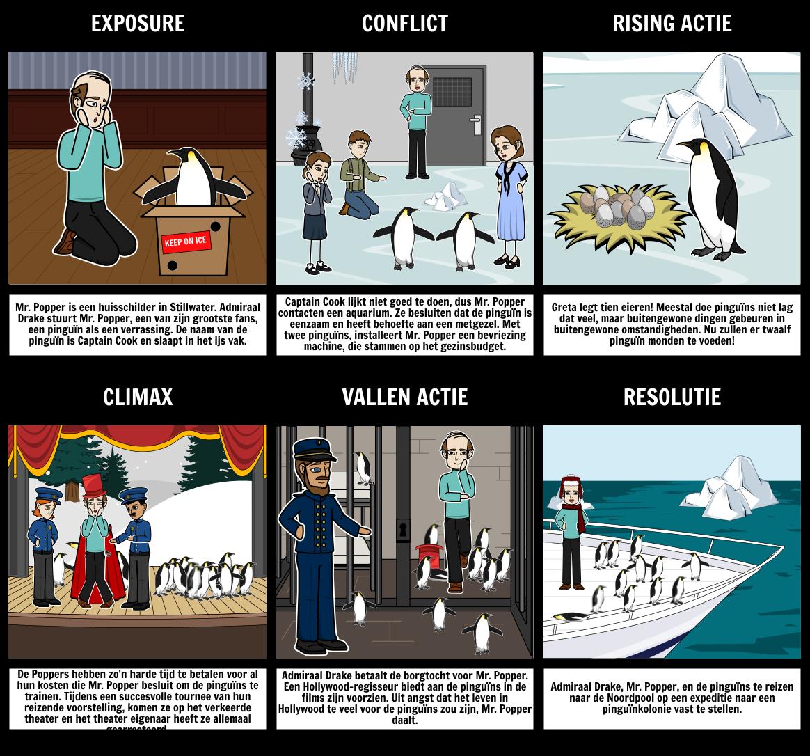 Mr. Popper's Penguins - Plot Diagram