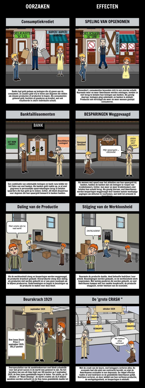 Oorzaken en Gevolgen van de Grote Depressie