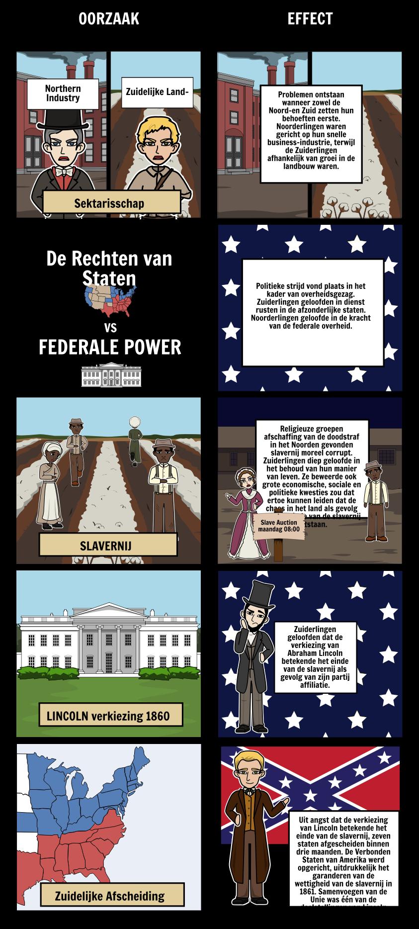 Oorzaken van de Burgeroorlog