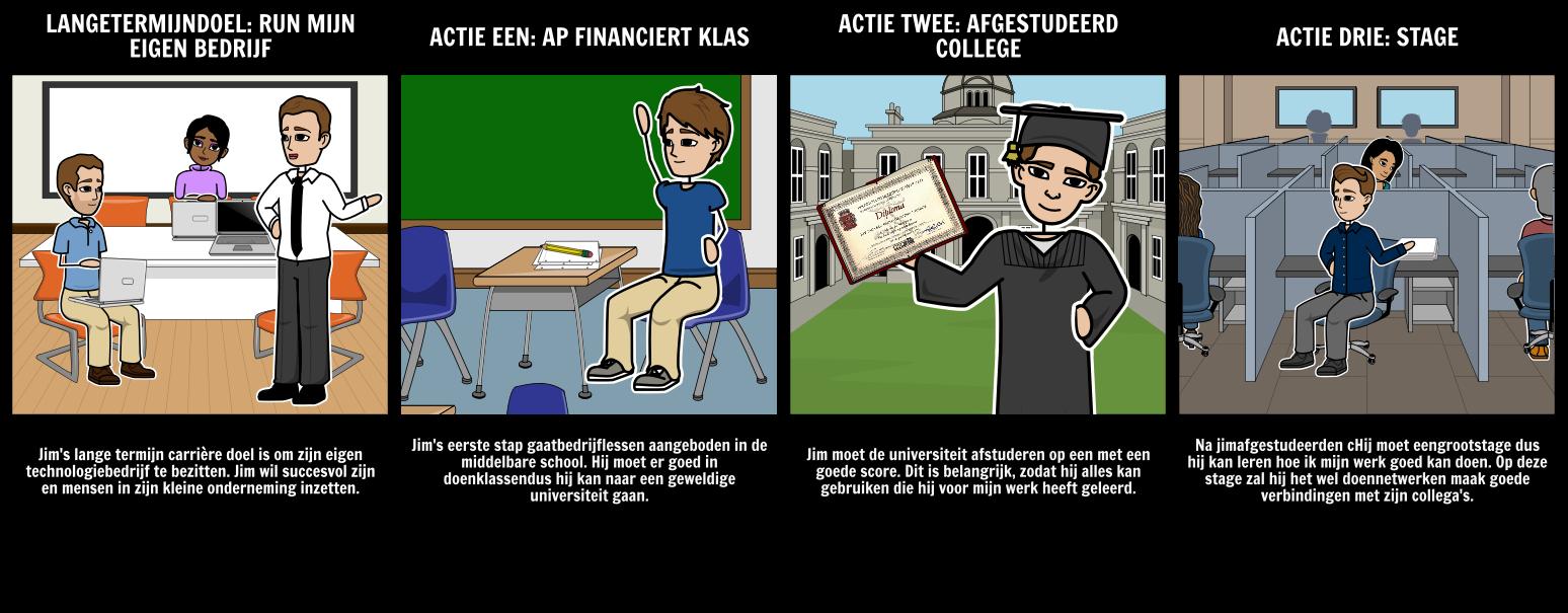 plan van aanpak eigen bedrijf Plan van Aanpak Storyboard by nl examples plan van aanpak eigen bedrijf