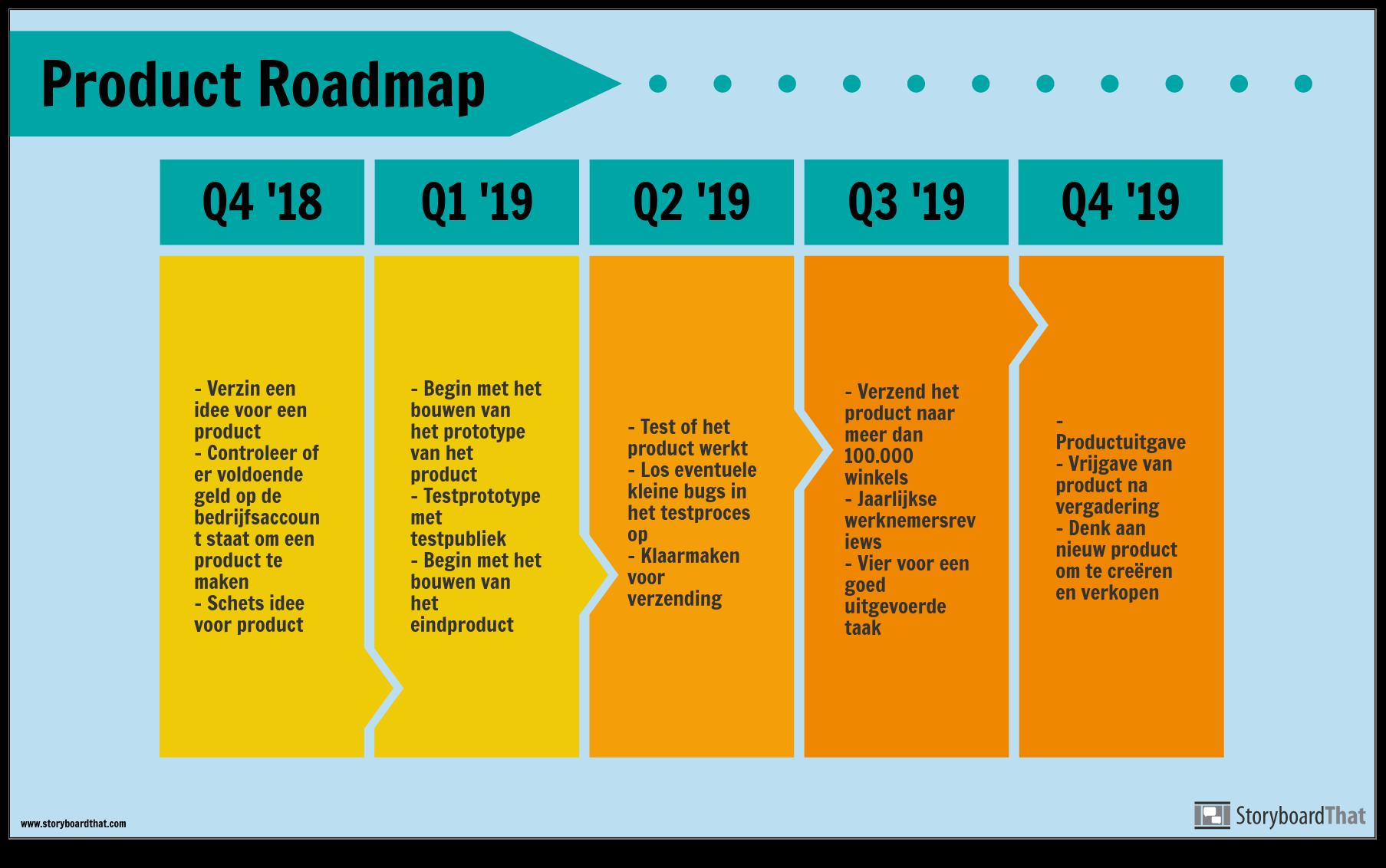 Product Roadmap-voorbeeld