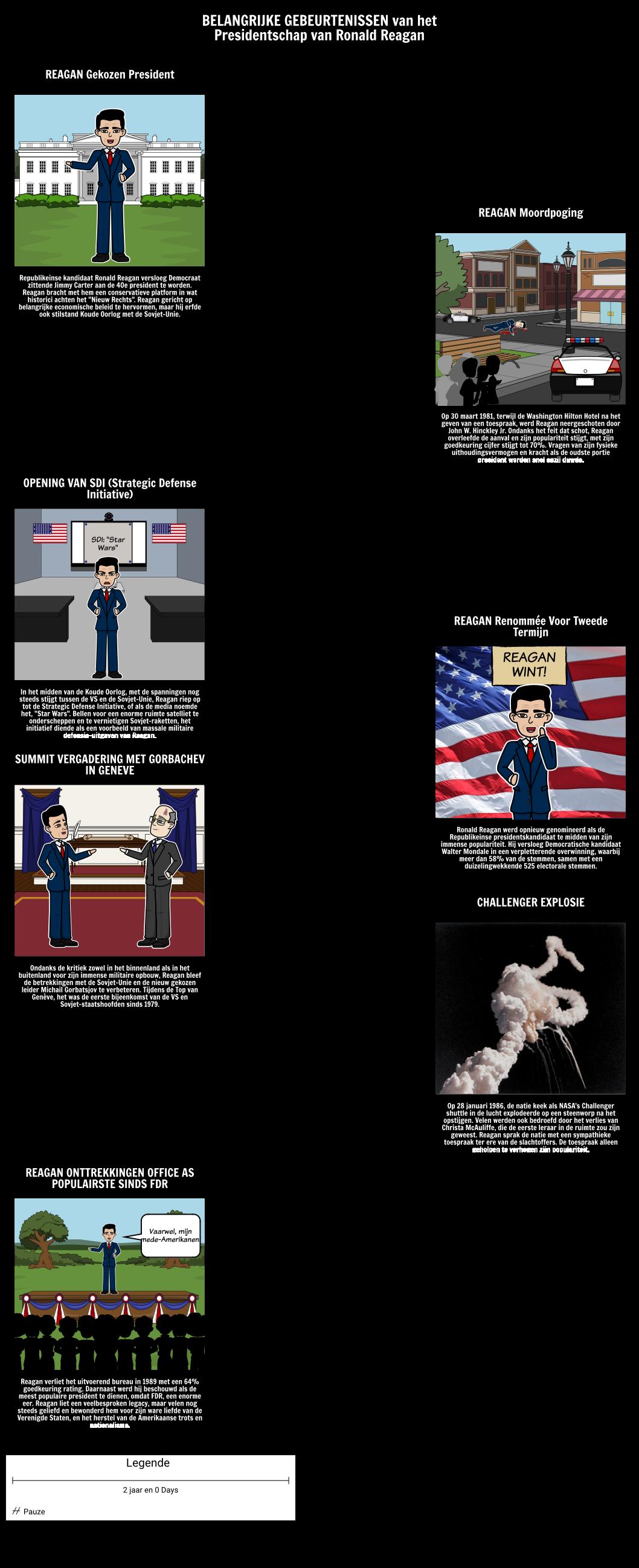 Reagan Timeline Voorzitterschap