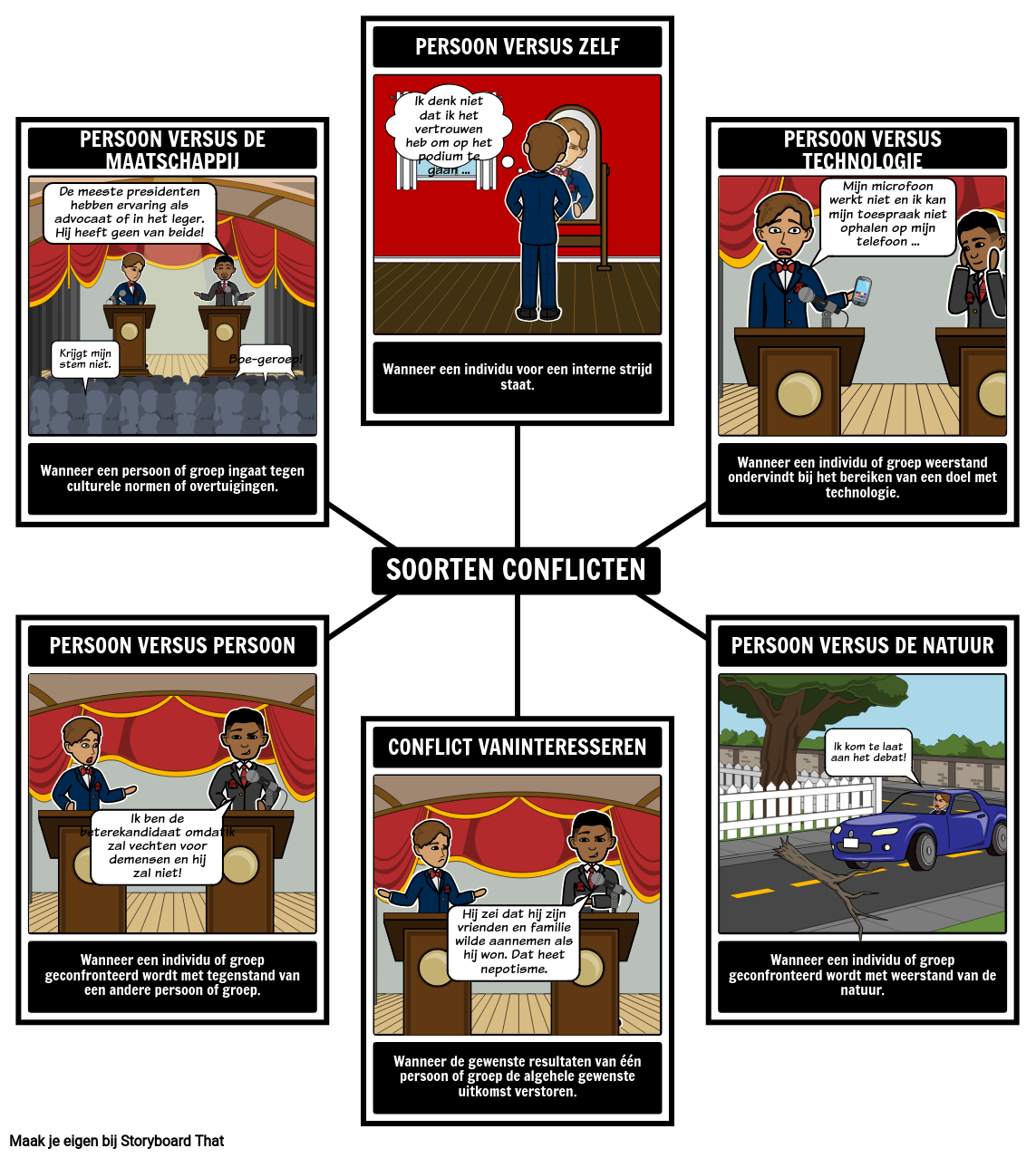 Soorten Conflicten