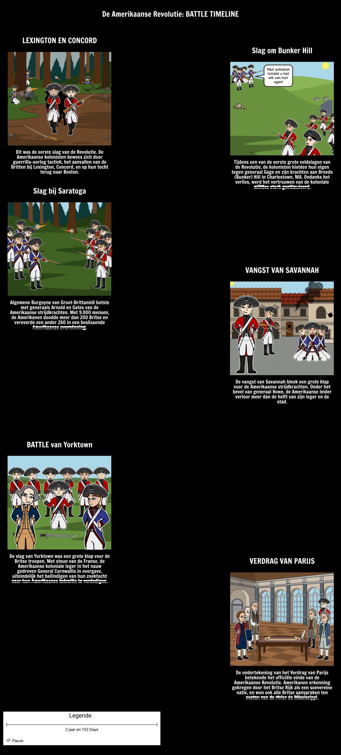 The American Revolution Timeline: Battles