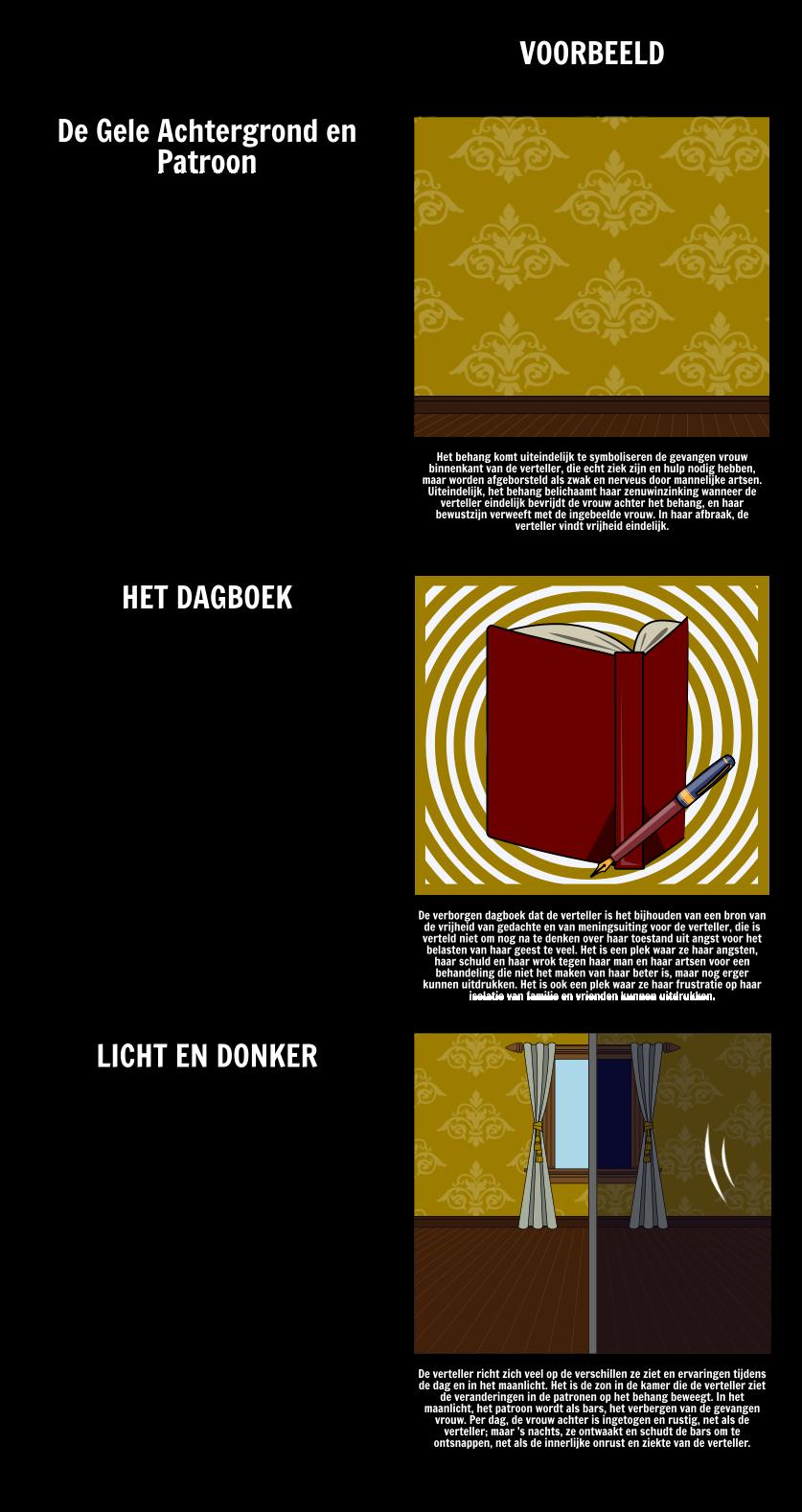 """Thema's, symbolen en motieven in """"The Yellow Wall-paper"""""""