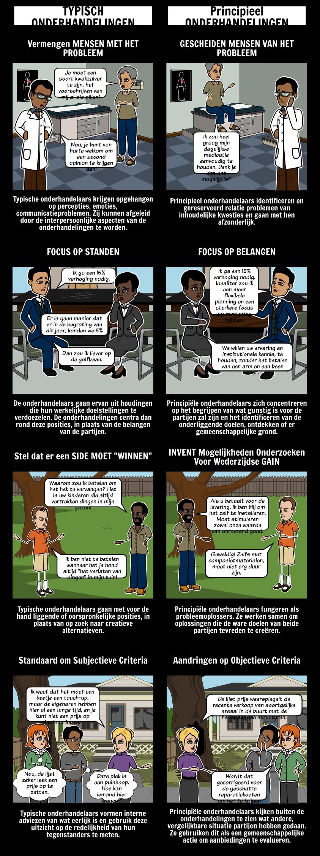 Typische vs Principieel Onderhandelen