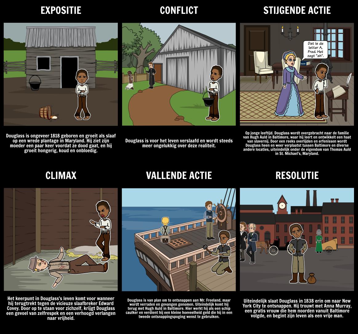 Vertelling van het Leven van Frederick Douglass Plot Diagram