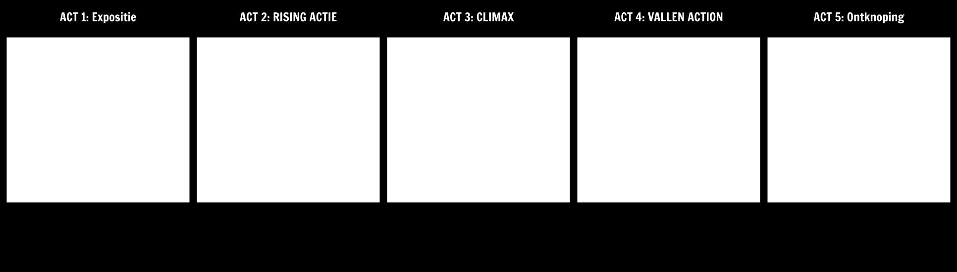 Vijf Act Template Structuur