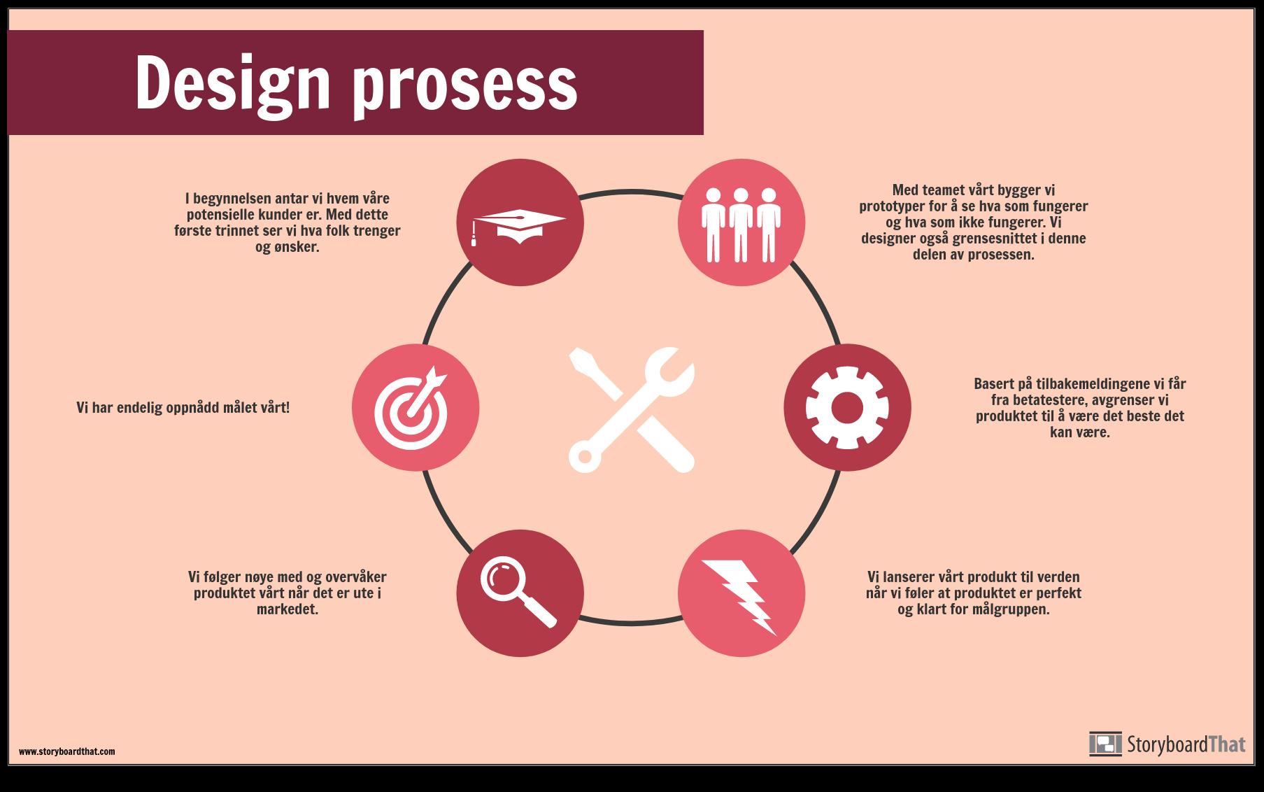 Design Prosess-Eksempel