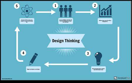 Design Tenk-Eksempel