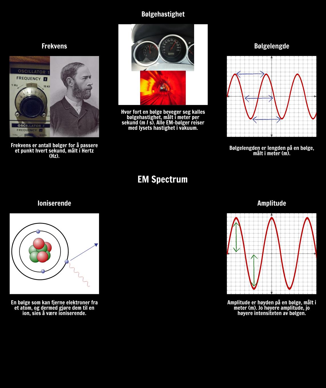 EM Spectrum Ordforråd