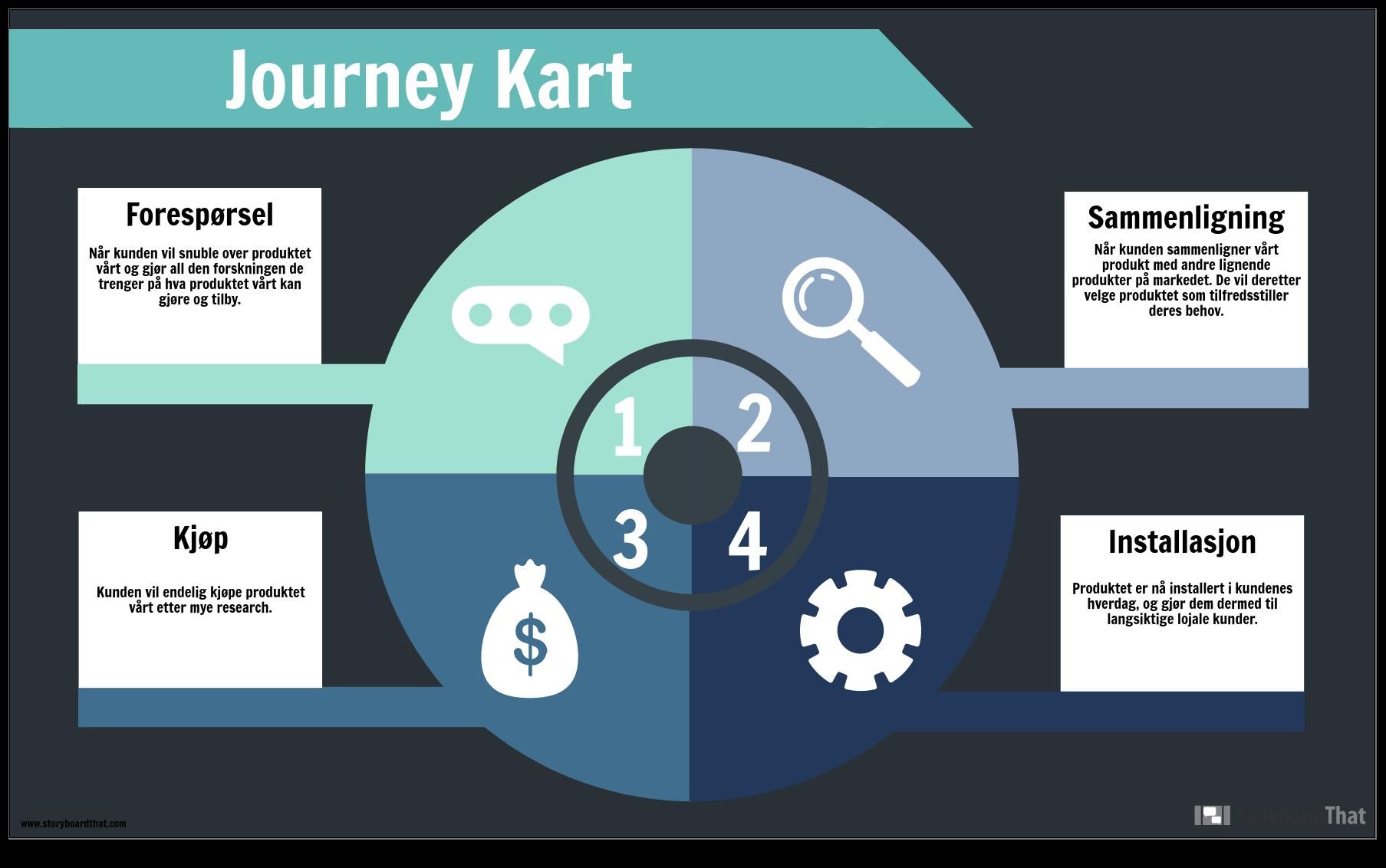 Journey Map-Eksempel