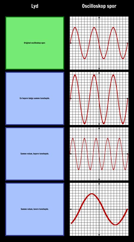 Lydbølger