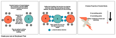 Science Comicz!: Ionic and Covalent Bonding (part two)