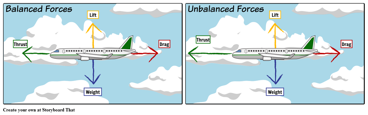 balanced and unbalanced forces storyboard by oliversmith