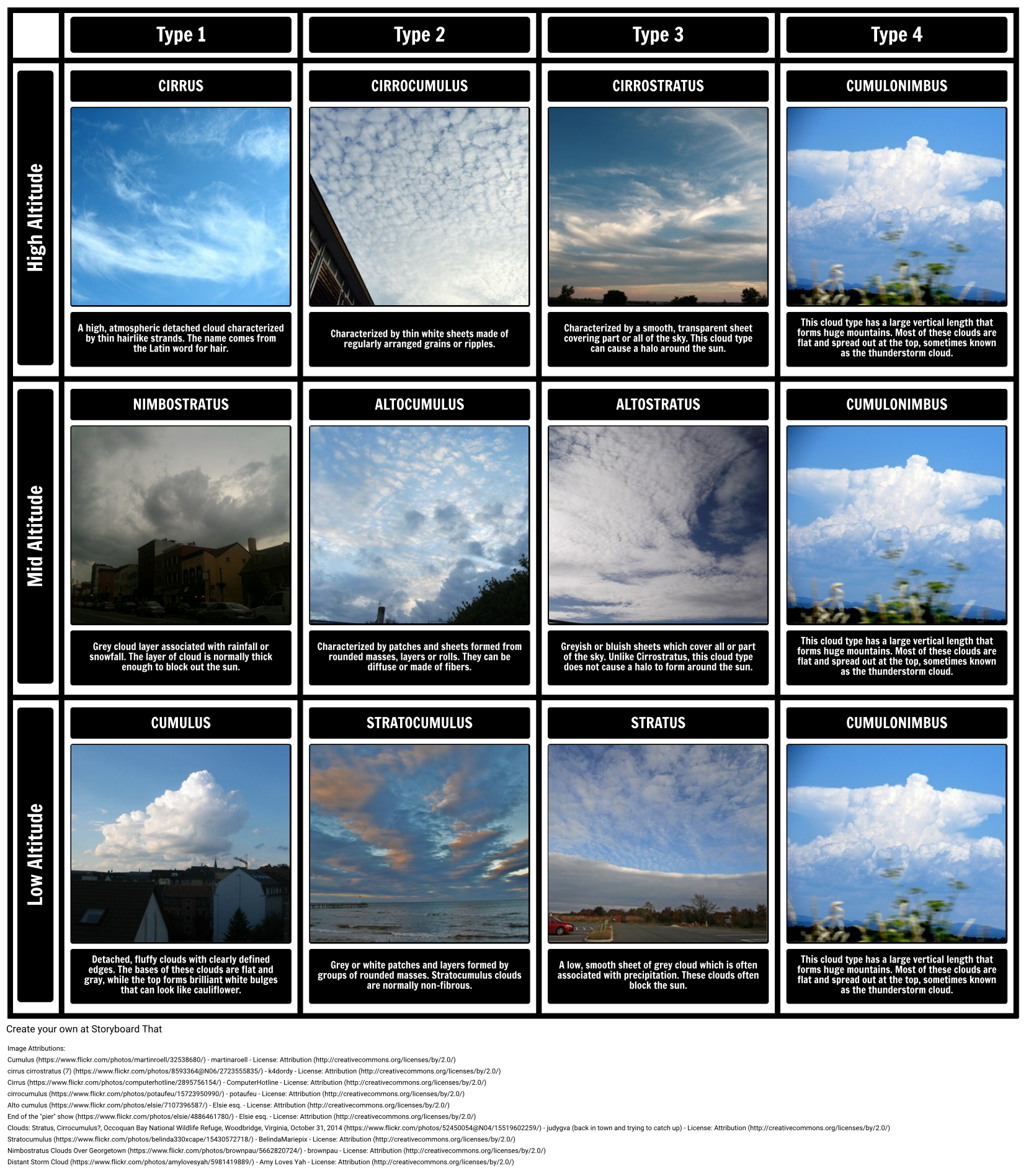 Worksheets Cloud Types Worksheet cloud types storyboard by oliversmith types