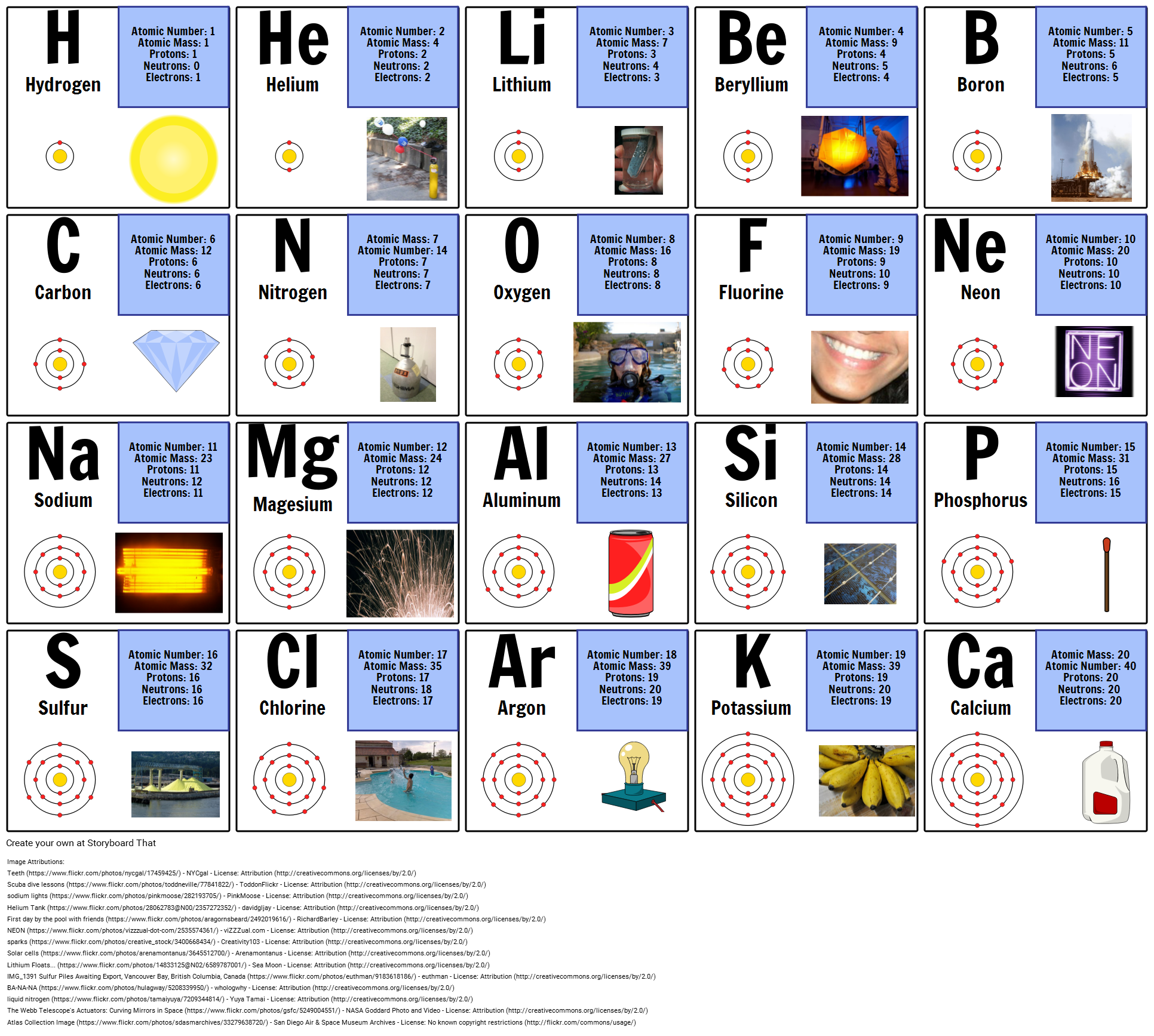 Atom diagram periodic table of elements chart atomic number first 20 elements urtaz Gallery