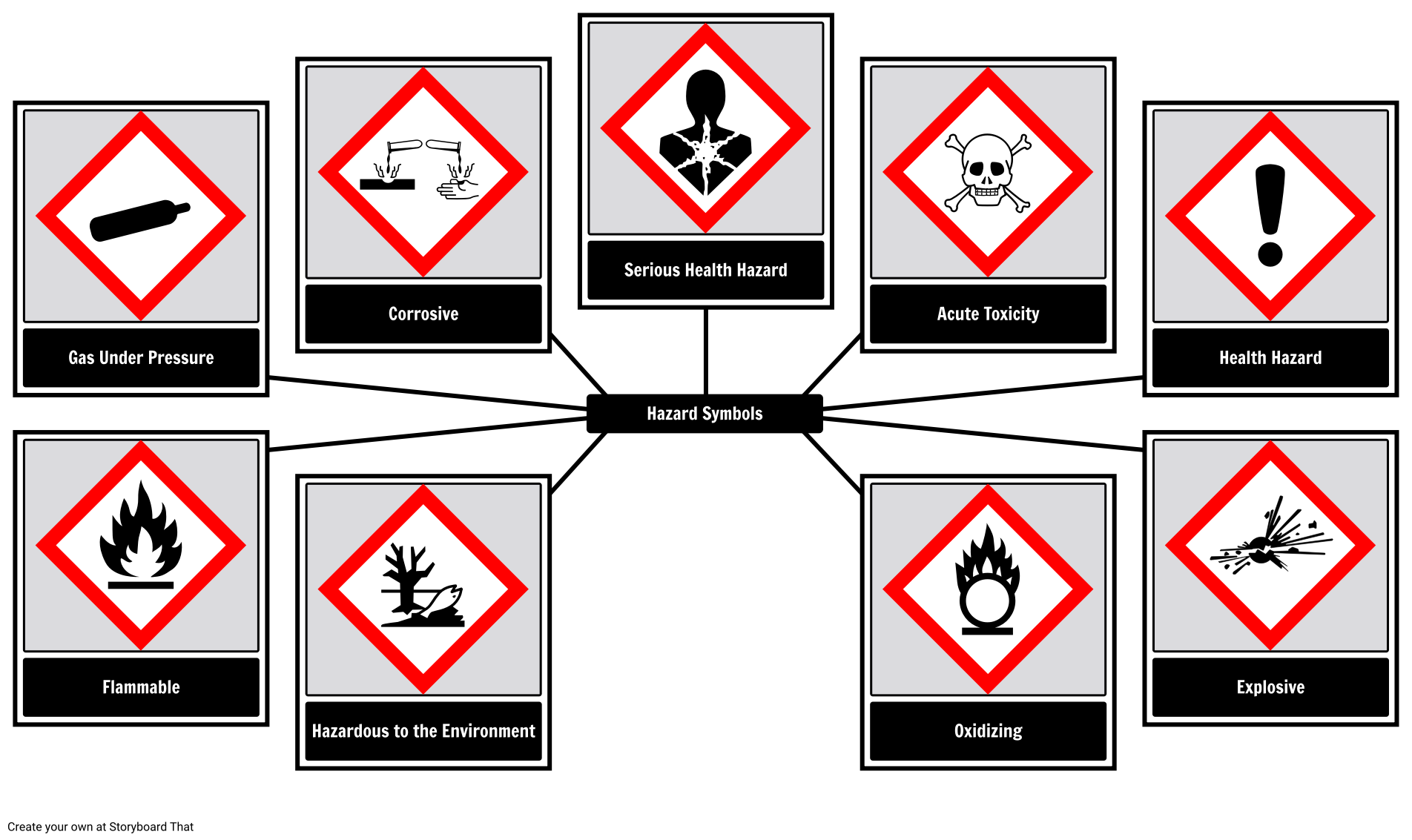 Lab Safety Rules Be Safe In The Science Laboratory