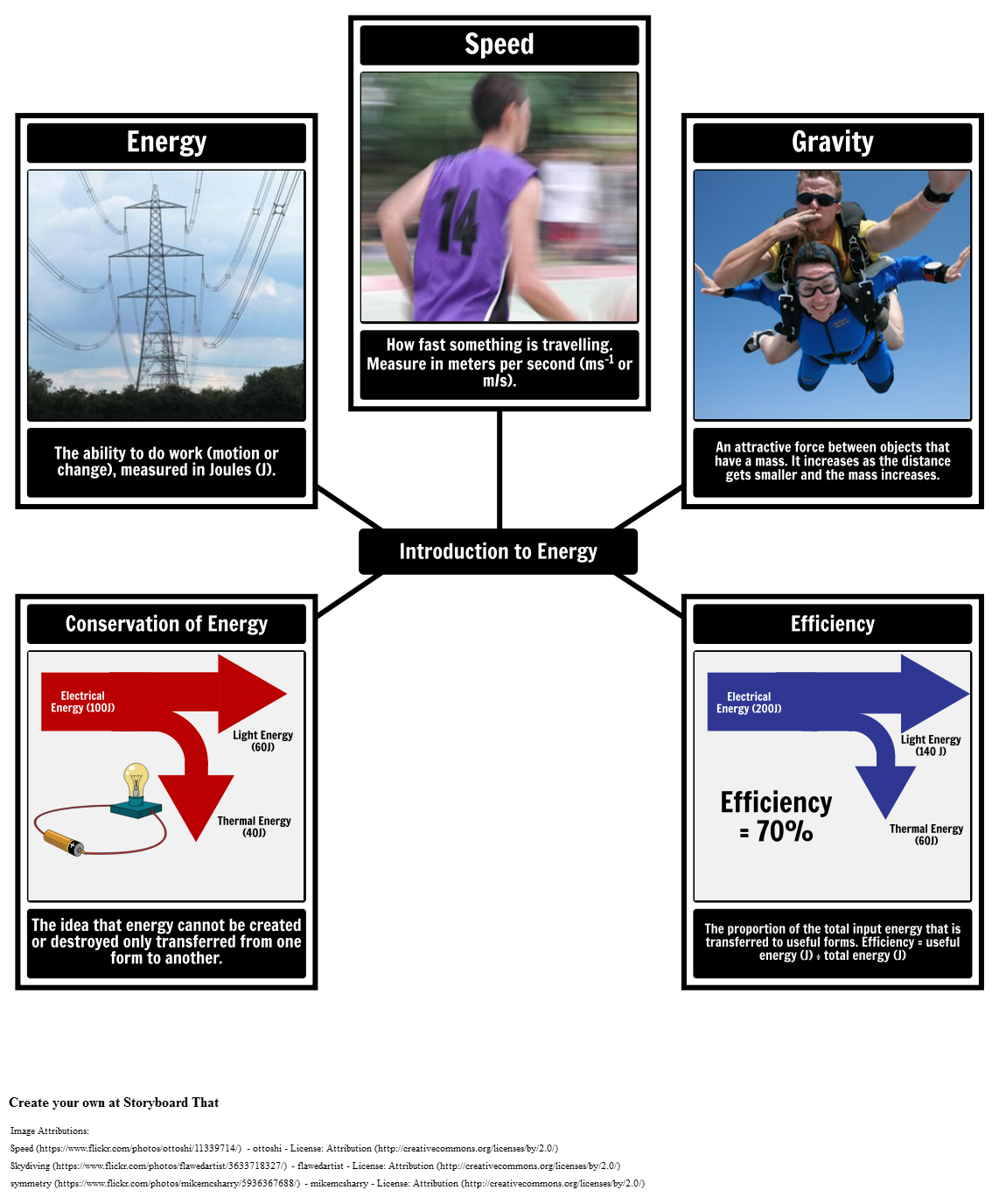 Types Of Energy Diagram Forms Sources Parallel Electrical Circuit Image Visual Dictionary Online Introduction To Vocabulary