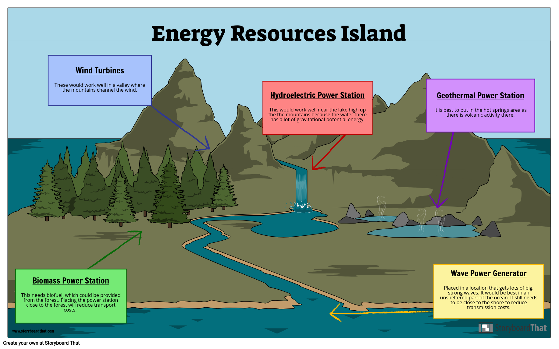 Island Energy Resources Storyboard By Oliversmith Wind Power Biomass