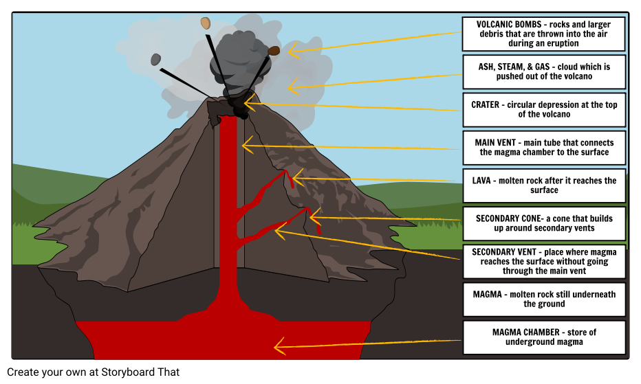 Flood volcano diagram with labels wiring diagrams schematics causes of natural disaster type of natural disasters at label a volcano mix volcano chart for ccuart Gallery