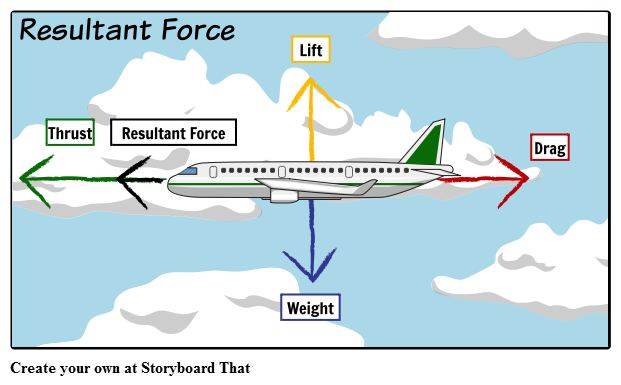 What Is Force Motion Exles Types Of Forces Diagrams. Worksheet. Worksheet 2 Drawing Force Diagrams Key At Clickcart.co