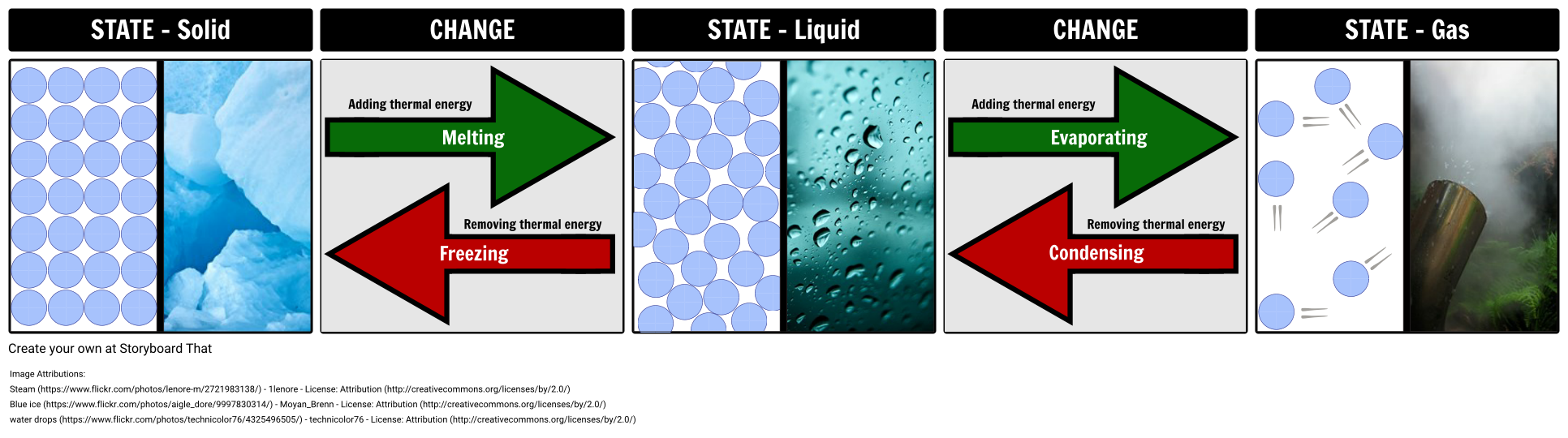 States of Matter Changes