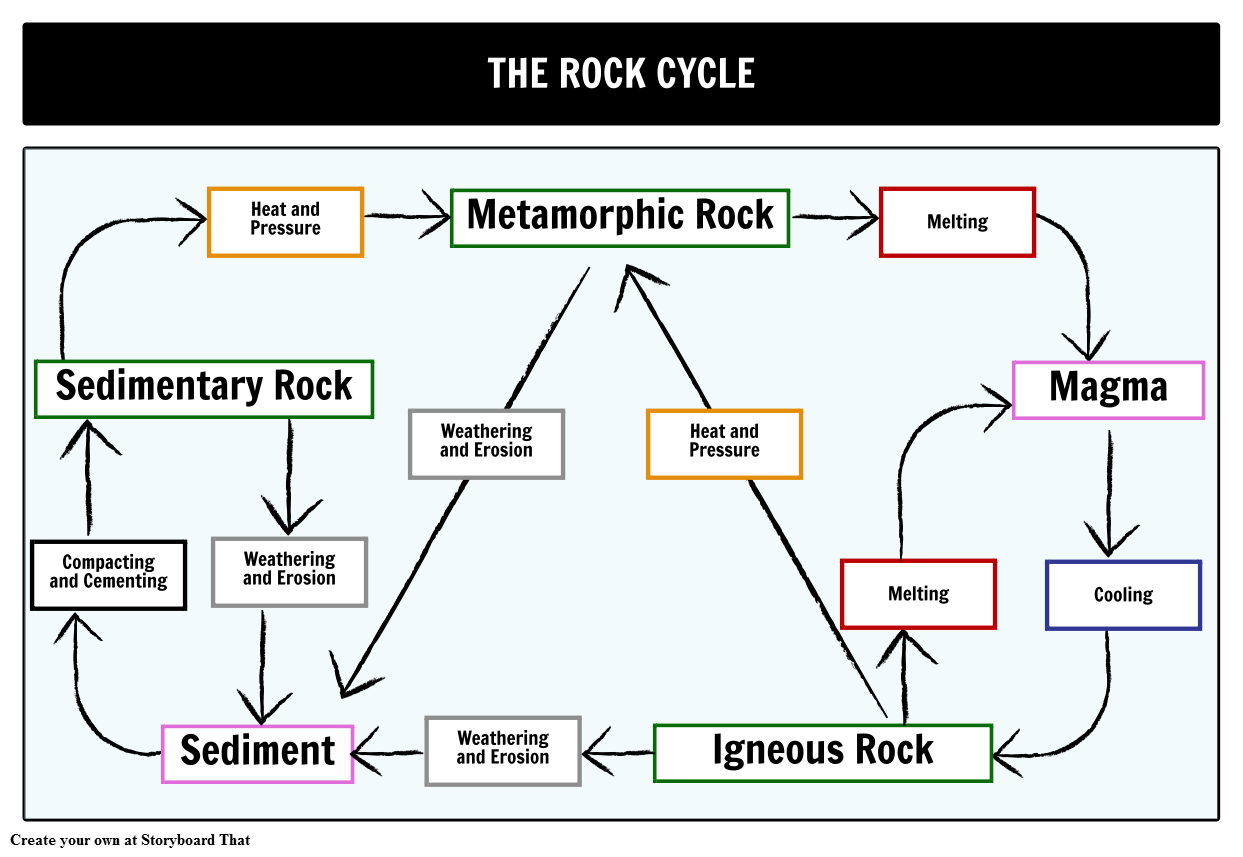 Workbooks the rock cycle worksheets : Rock Cycle Flow Chart Image collections - Free Any Chart Examples