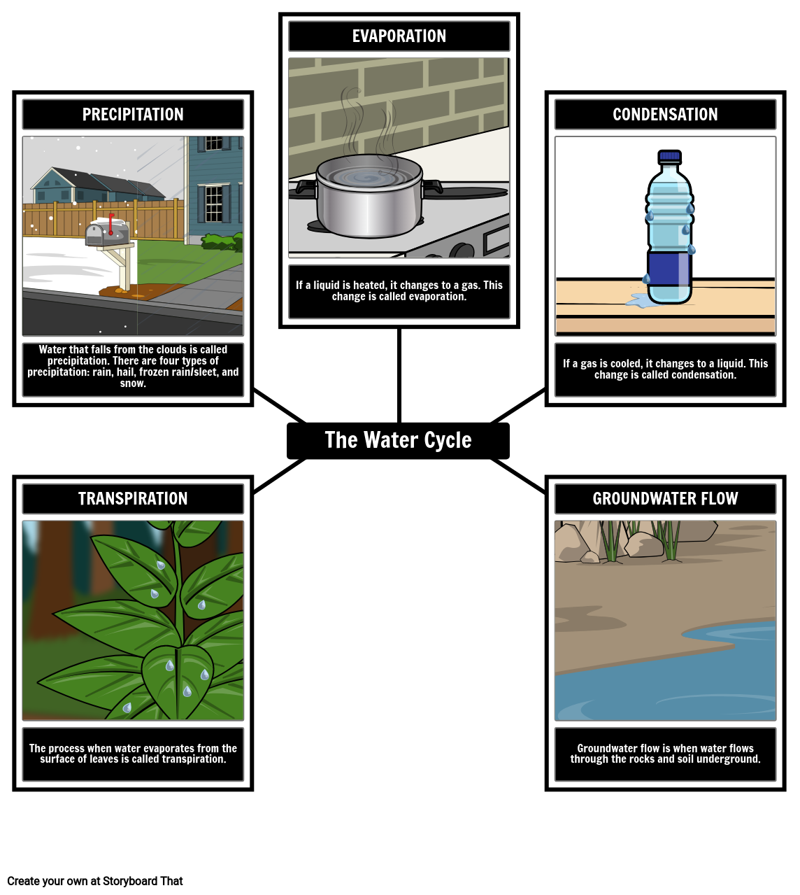 The Water Cycle Vocabulary